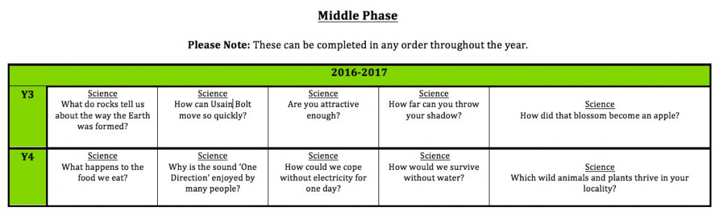science-middle-phase-plan